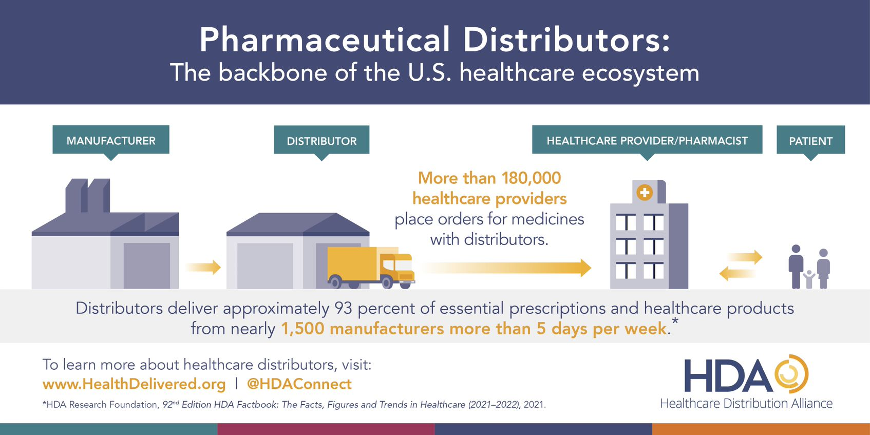 A chart of the healthcare distribution supply chain