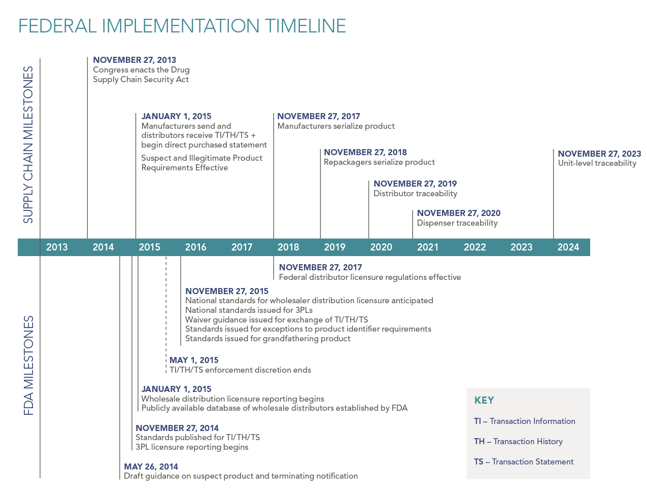 Traceability Timeline