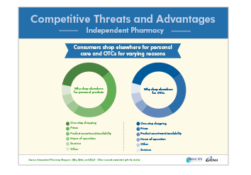 Independent Pharmacy Front-End Opportunity – Infographics